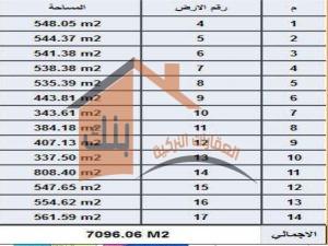 قائمة الاسعار لقطع الاراضي